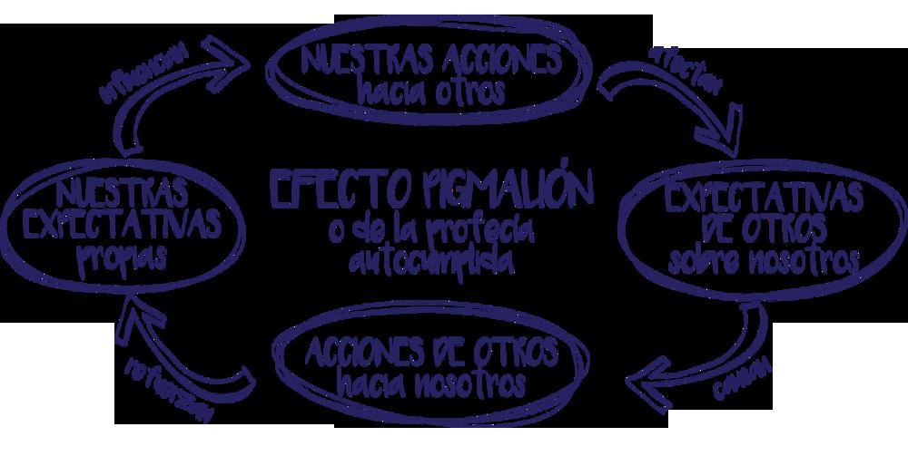 Efecto Pigmalion 5 Miriam Antón