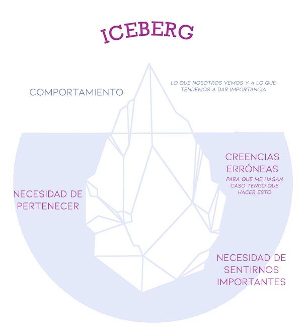 iceberg rabietas niños hijos